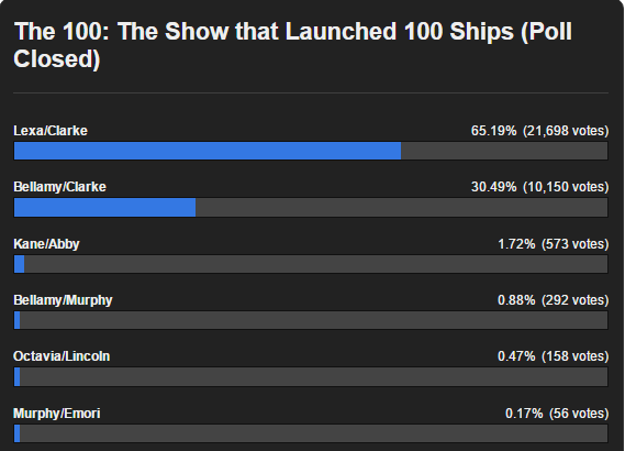 shipping poll results