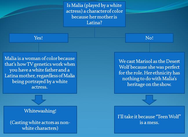 Malia Teen Wolf race Will Wallace