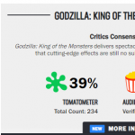 godzilla king of the monster rotten tomatoes score