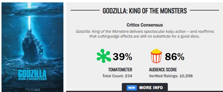 godzilla king of the monster rotten tomatoes score