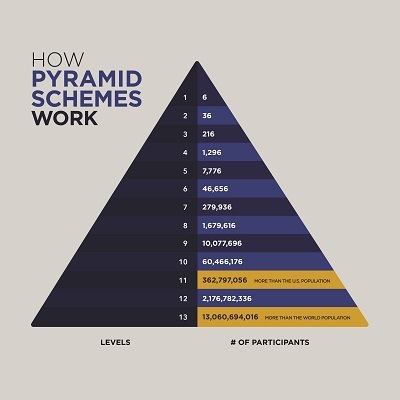 A pyramid chart that compares the level/iteration to number of participants needed. 1:6, 2:36, 3:216, 4:1296, 5:7776, 6:46,656...........13:13060694016 (more than the world population)