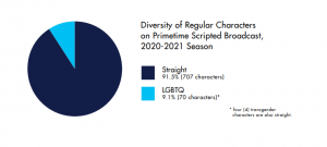 The 2020-2021 GLAAD TV Report Reveals Worsening Trends